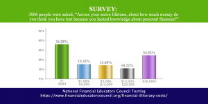 The Costs of Financial Illiteracy